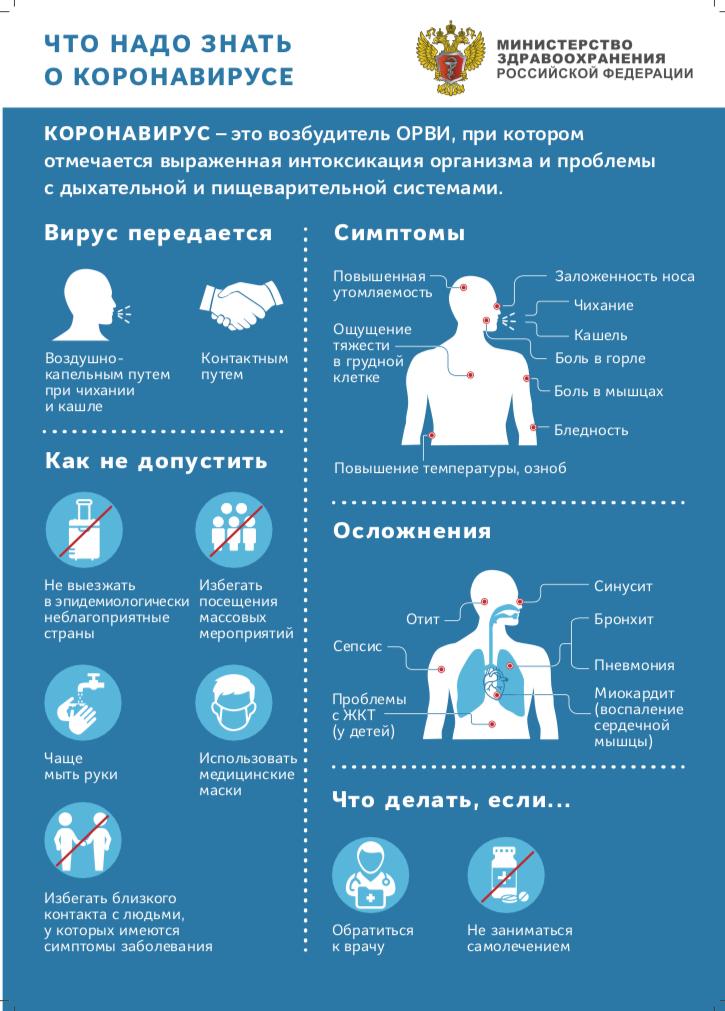 Что надо знать о коронавирусе